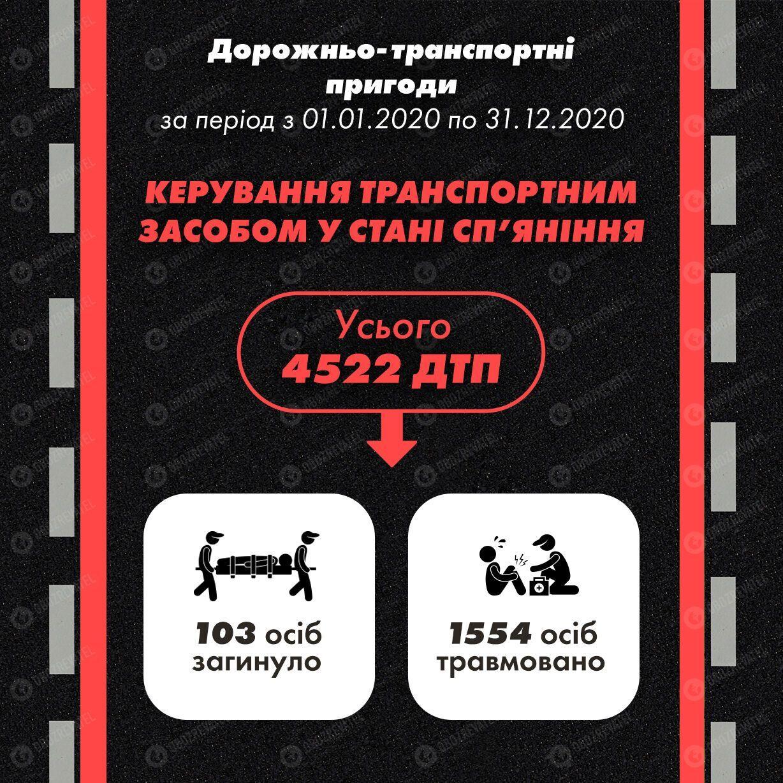 По вине пьяных водителей за год в Украине произошло более 4 500 ДТП