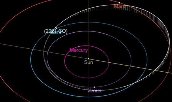Траектория полета астероида 2021 CO