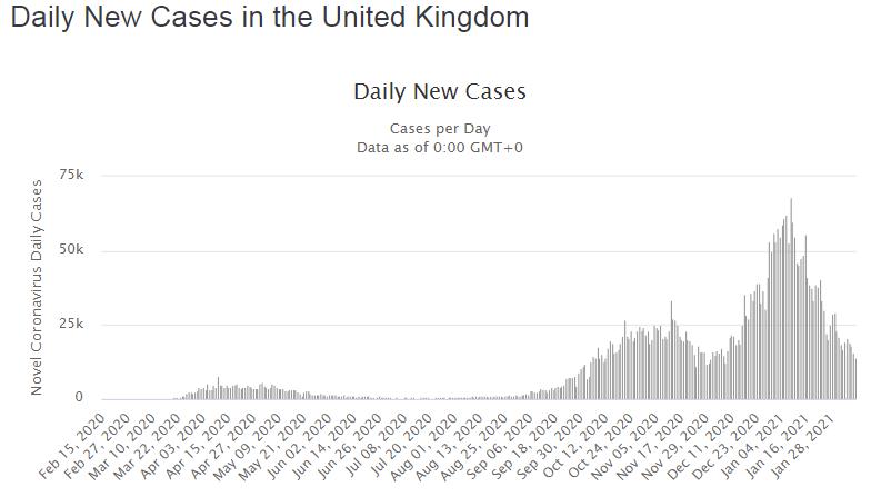 Динамика новых случаев, выявленных за день