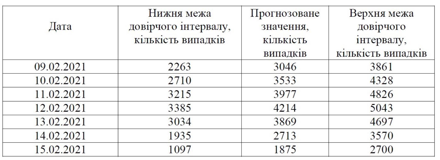 Прогноз количества новых подтвержденных случаев больных COVID-19 в Украине по модели с учетом влияния аномальных дат