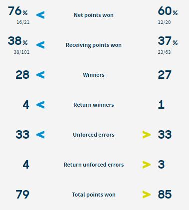 Статистика очков в матче Боузкова - Свитолина