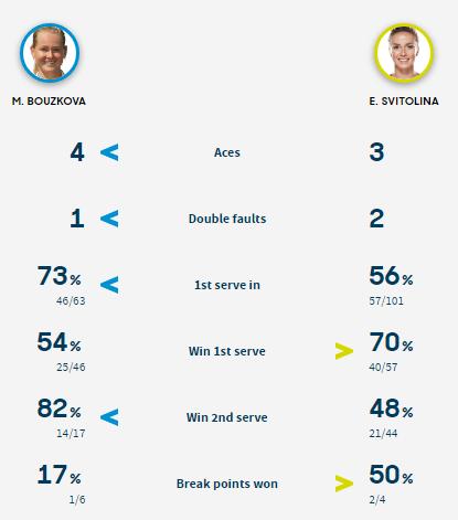Статистика подач в матче Боузкова - Свитолина