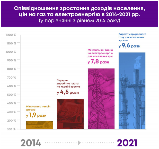 За прогнозом Мінекономрозвитку, вже в цьому році ціна на газ підвищиться на 20%