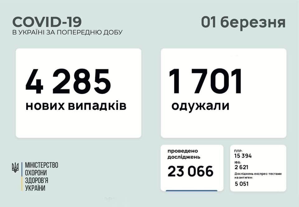 Дані щодо COVID-19 в Україні за добу