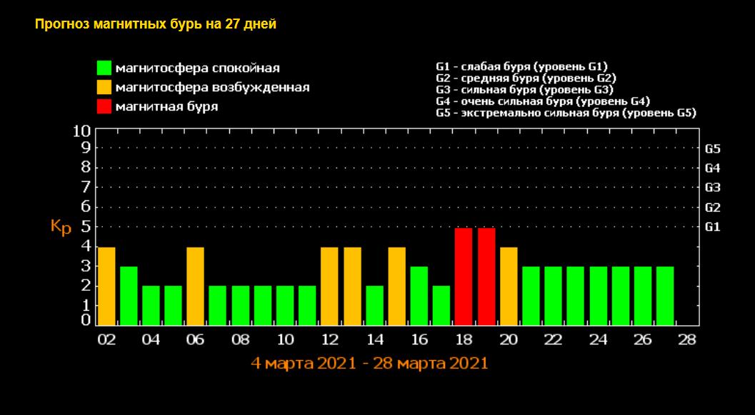 Магнитные бури в Украине в марте.