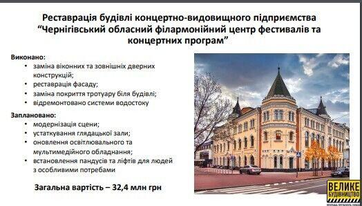 Реставрация Черниговского филармонического центра