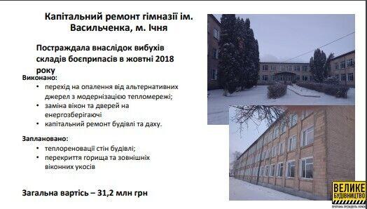 Капитальный ремонт гимназии в г.. Ичня
