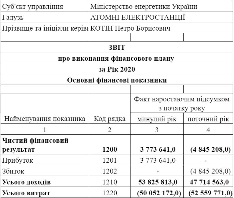 """""""Енергоатом"""" отримав майже 5 млрд гривень збитків у 2020 році"""