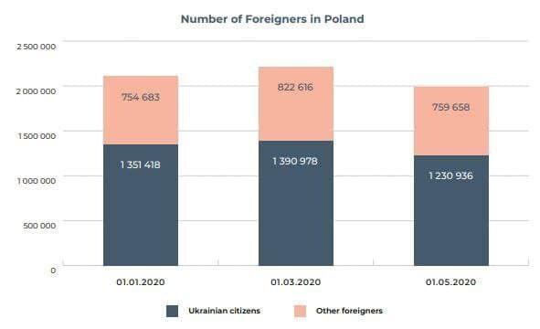 Иностранцы в Польше в 2020-м