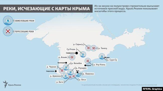 Річки, які зникають з карти Криму