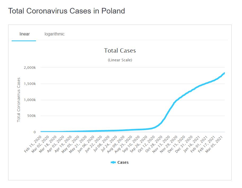 Динамика распространения коронавируса в Польше.