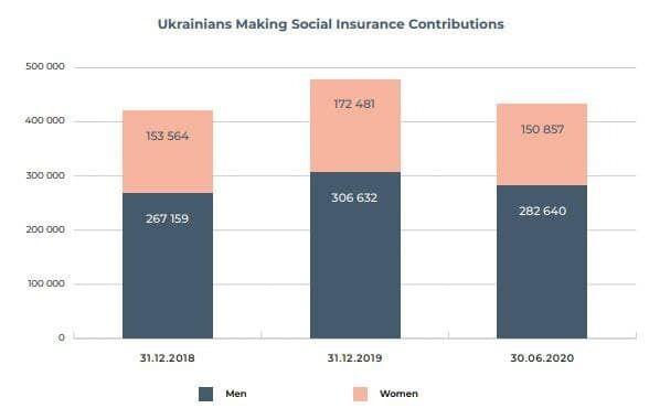 Взносы украинцев на социальное страхование