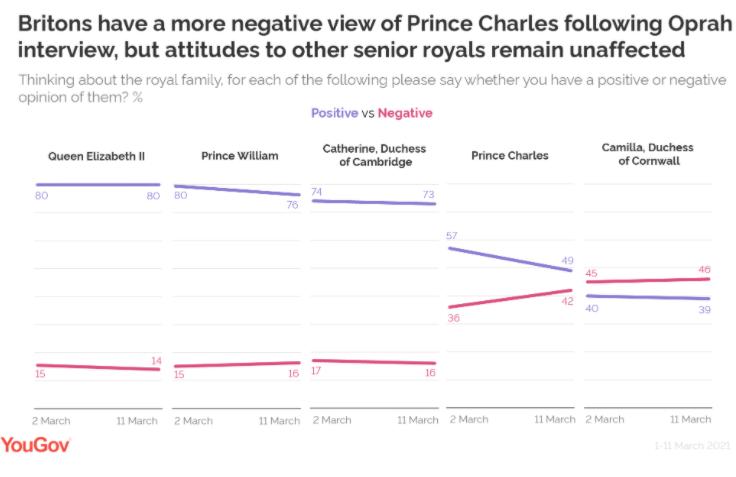 Статистика популярності королівської сім'ї