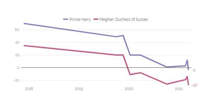 Статистика популярності Меган Маркл і принца Гаррі