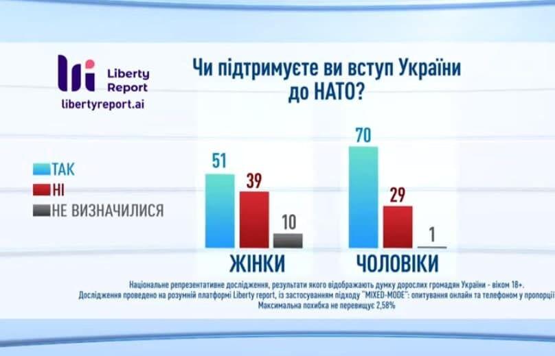 Опитування Liberty Report