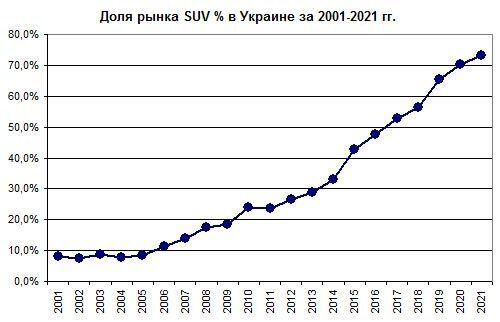 График роста доли SUV на украинском рынке