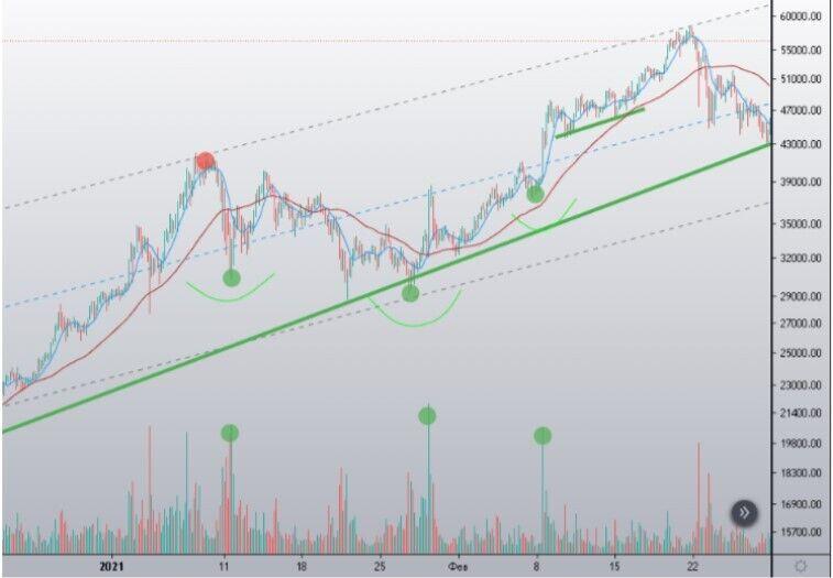 Что будет с биткоином и продолжится ли бычье ралли: ведущий эксперт Прилепа озвучил перспективы рынка