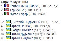 Результаты мужского спринта.