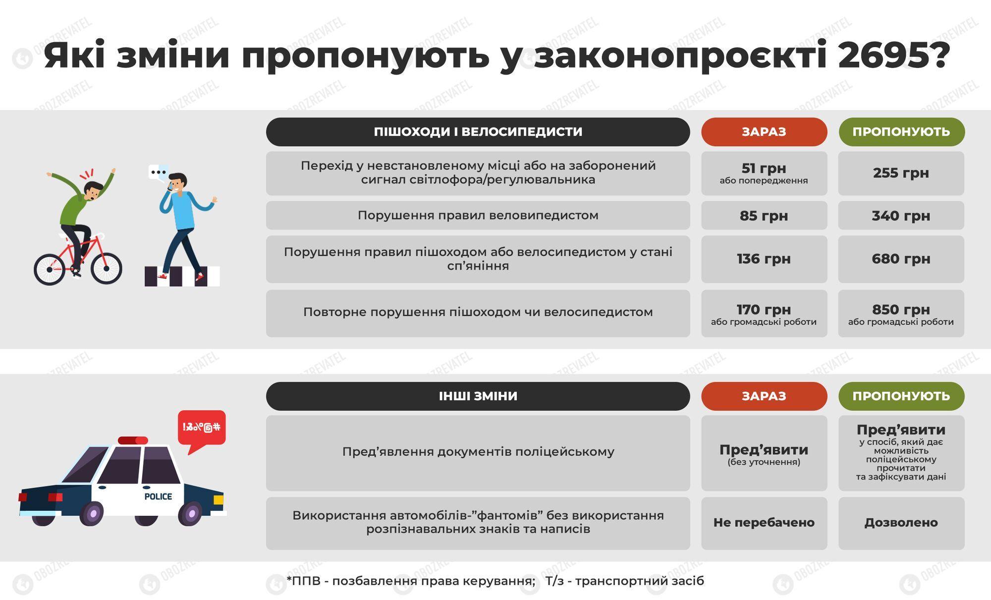 В Україні введуть нові штрафи за порушення ПДР: як каратимуть