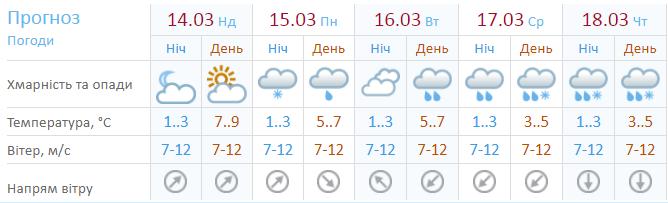 Прогноз погоди на 5 днів