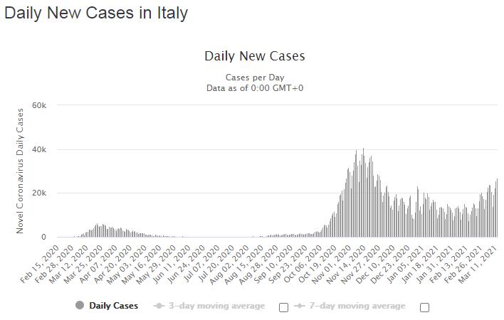 Динамика новых случаев, выявленных за сутки