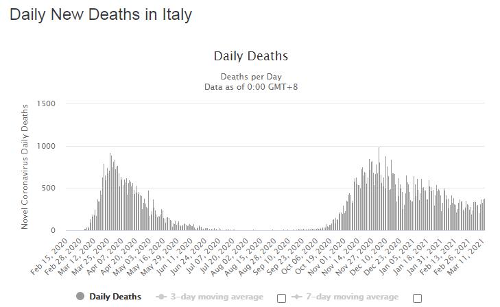 Динамика смертности