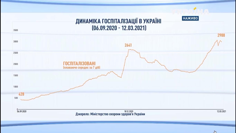 В Україні зростає кількість госпіталізованих