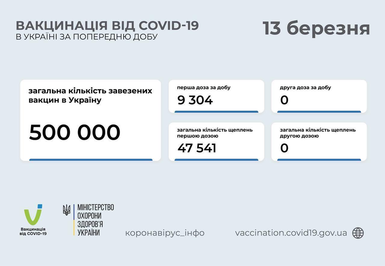 Вакцинация в Украине по состоянию на 13 марта.