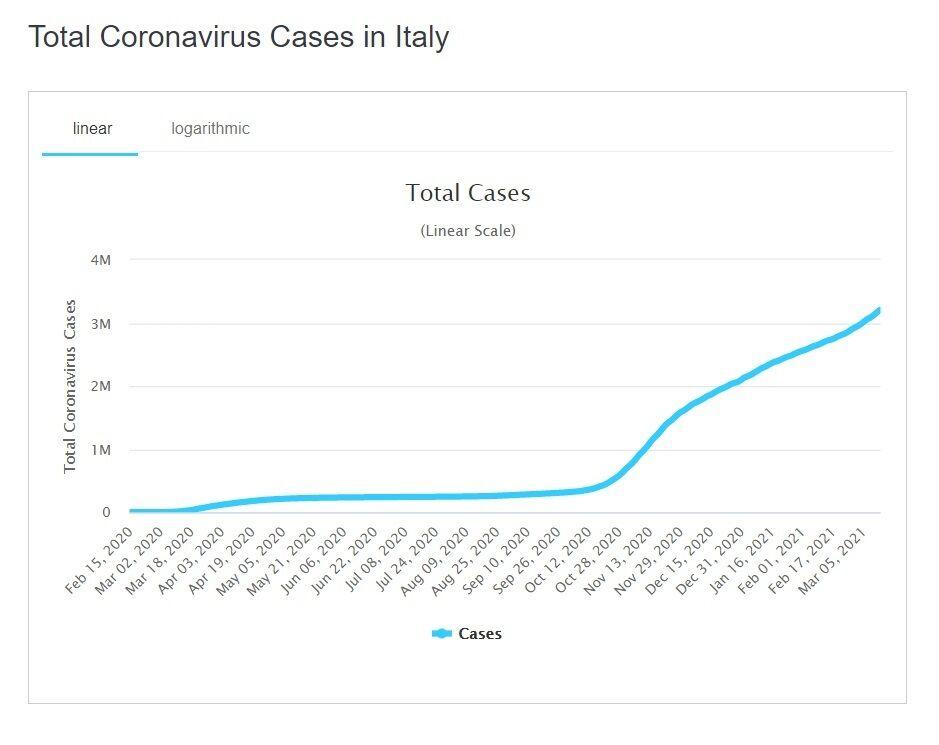Динаміка пандемії в Італії.