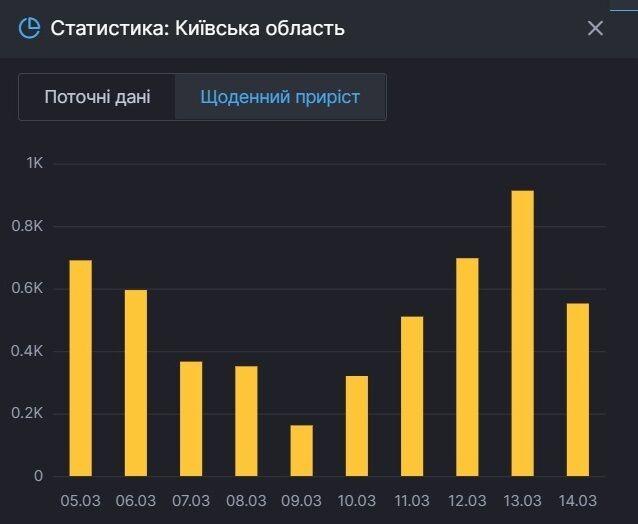 Ежедневный прирост больных на Киевщине.