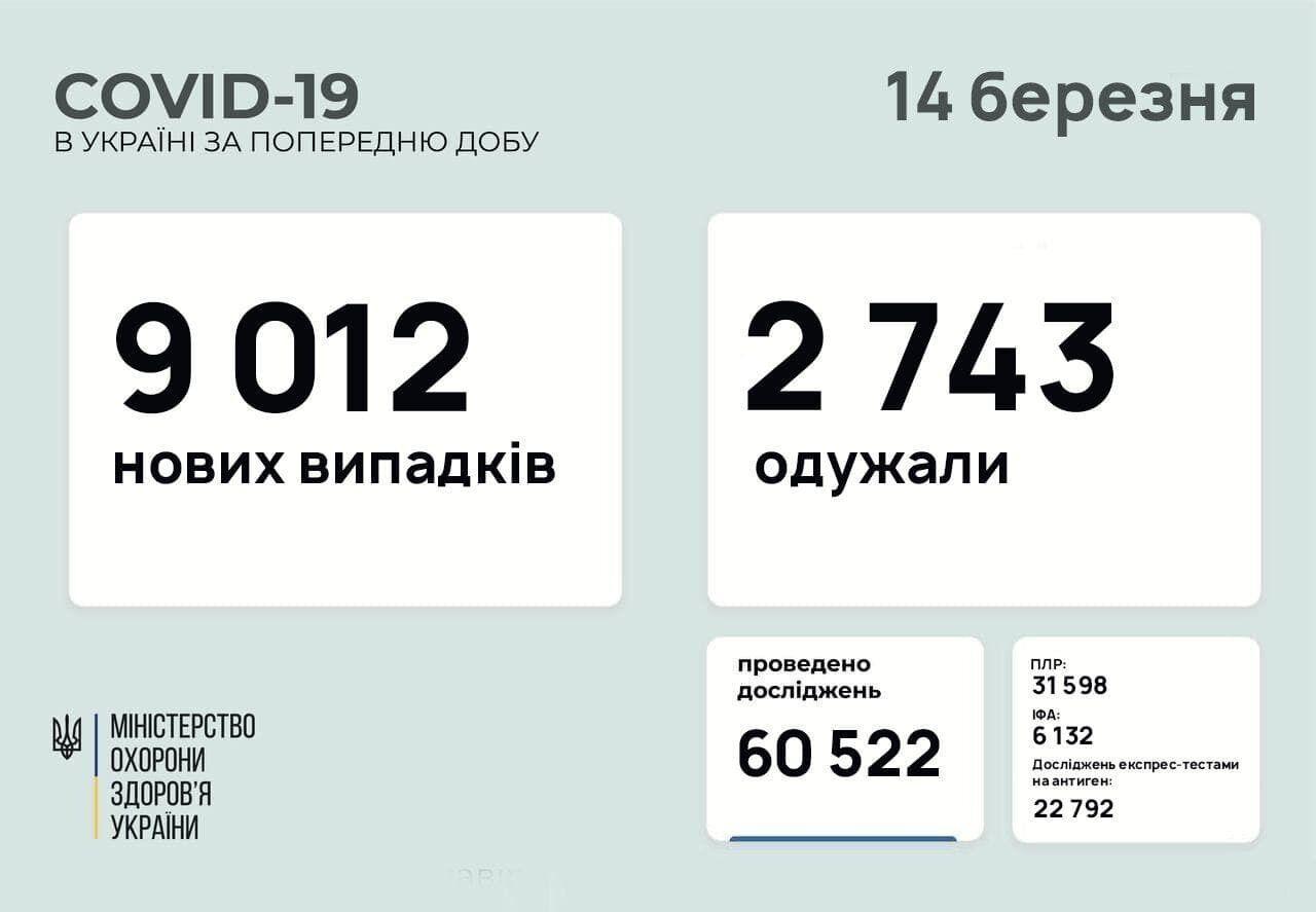 14 марта число заболевших коронавирусом в Украине достигло 1 460 756 случаев