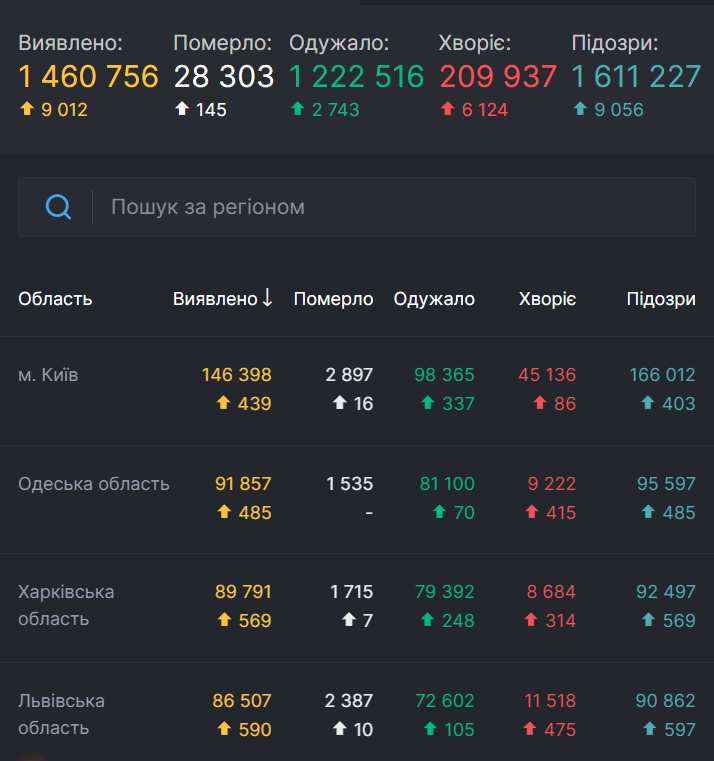 Статистика пандемии в Украине