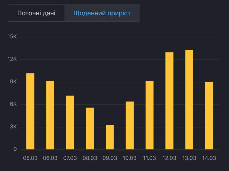 Прирост заболеваемости в Украине