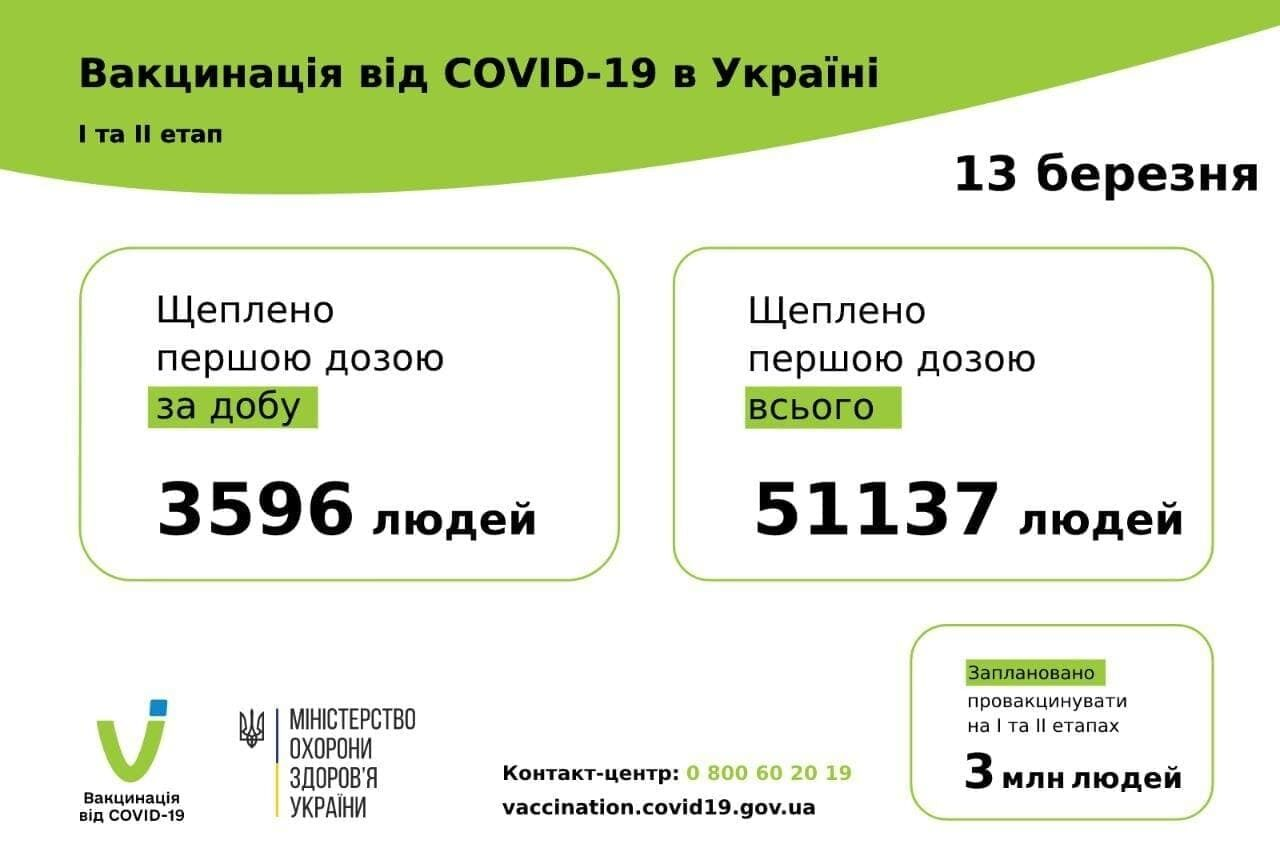 Темпы вакцинации в Украине
