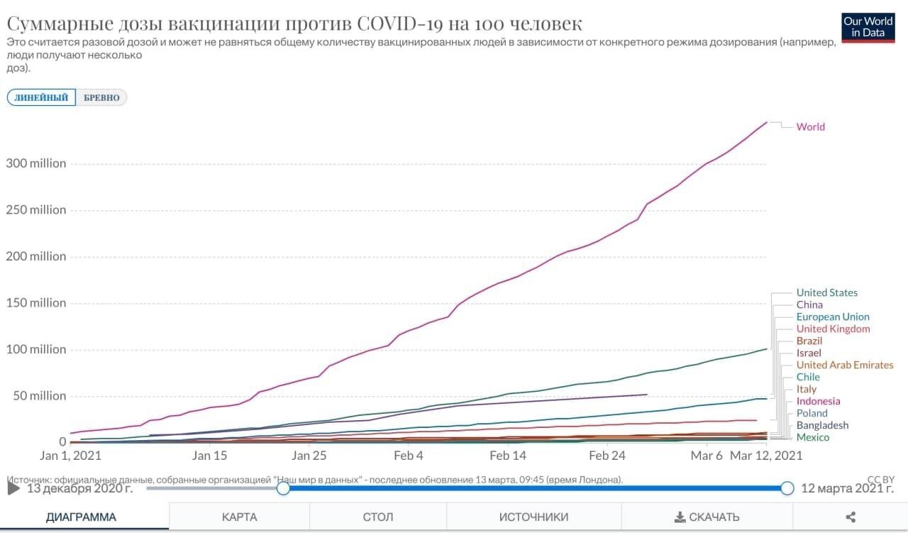 Темпы вакцинации в Италии и Польше