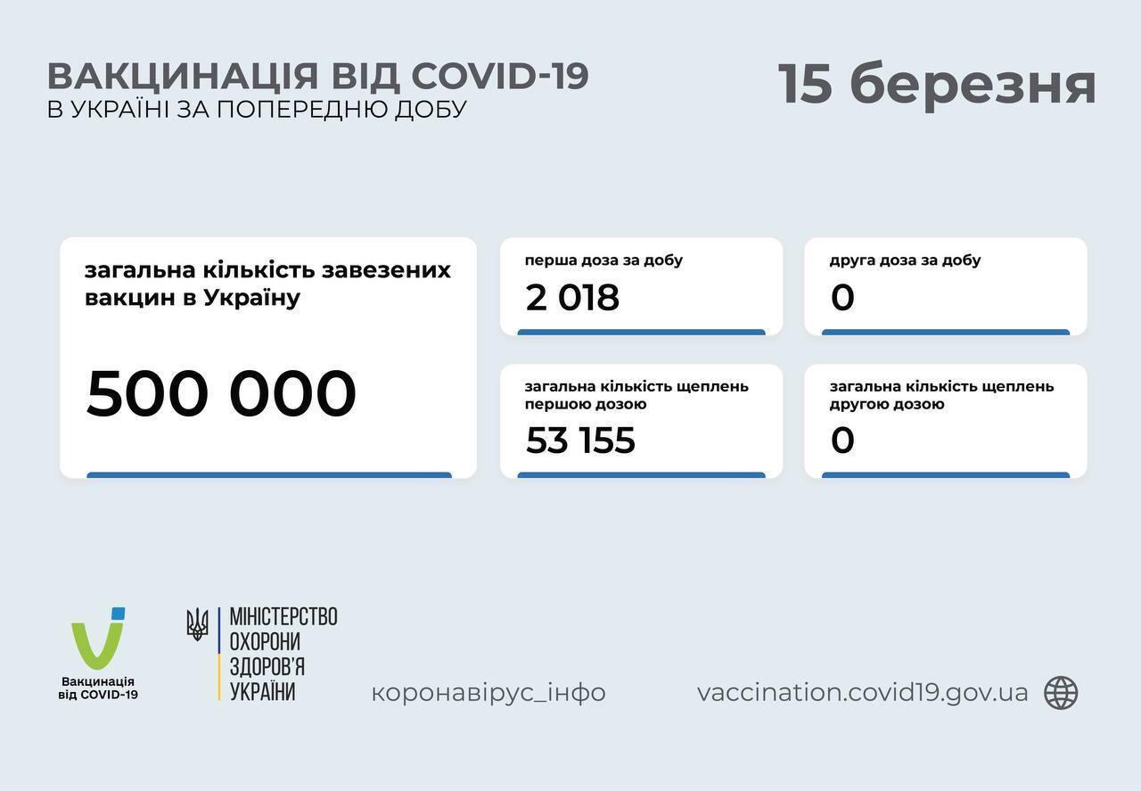 В Украине за сутки от COVID-19 вакцинировали 2 тысячи человек