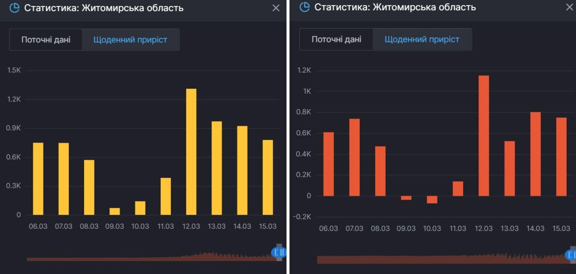 Приріст нових заражень COVID-19 і тих, хто продовжує хворіти на Житомирщині