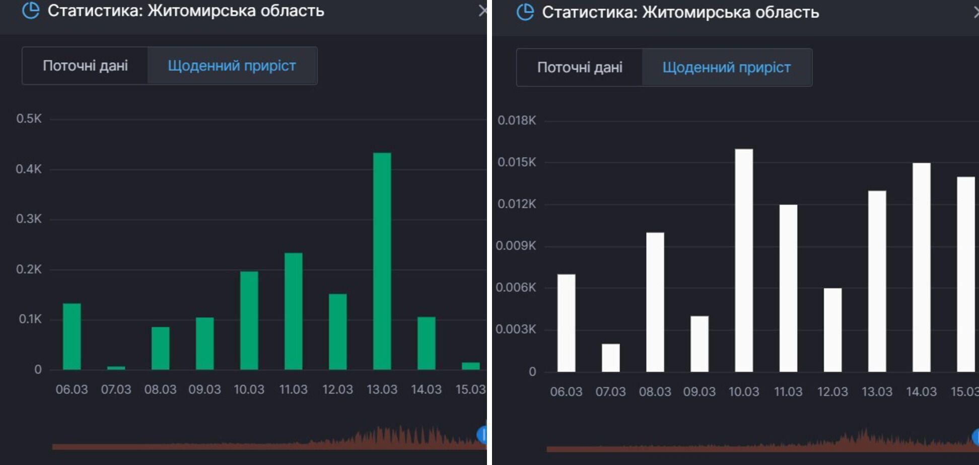Ситуація з приростом одужань і смертей від COVID-19 на Житомирщині
