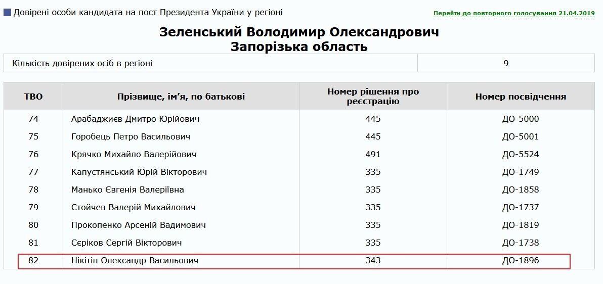 Доверенные лица Владимира Зеленского в Запорожской области на выборах президента Украины