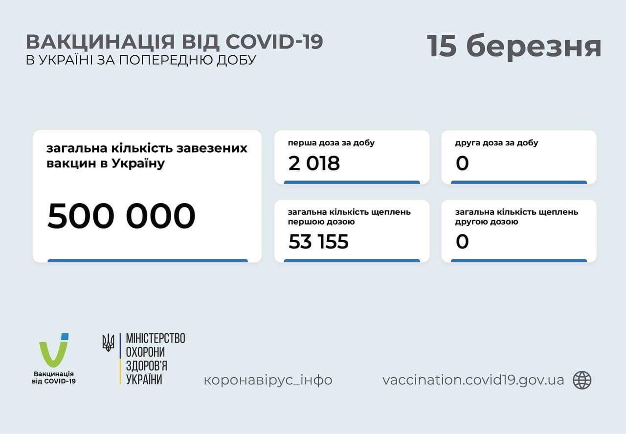 С начала кампании в Украине по состоянию на 15 марта привито более 53 тыс. человек