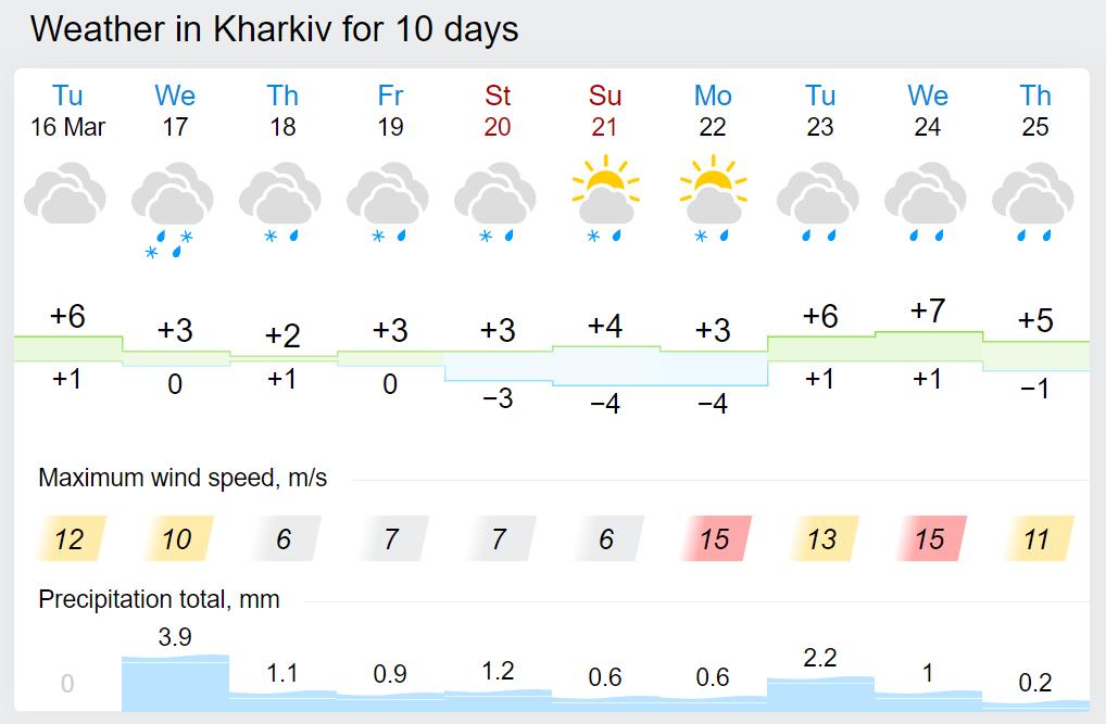 Погода в Харкові.