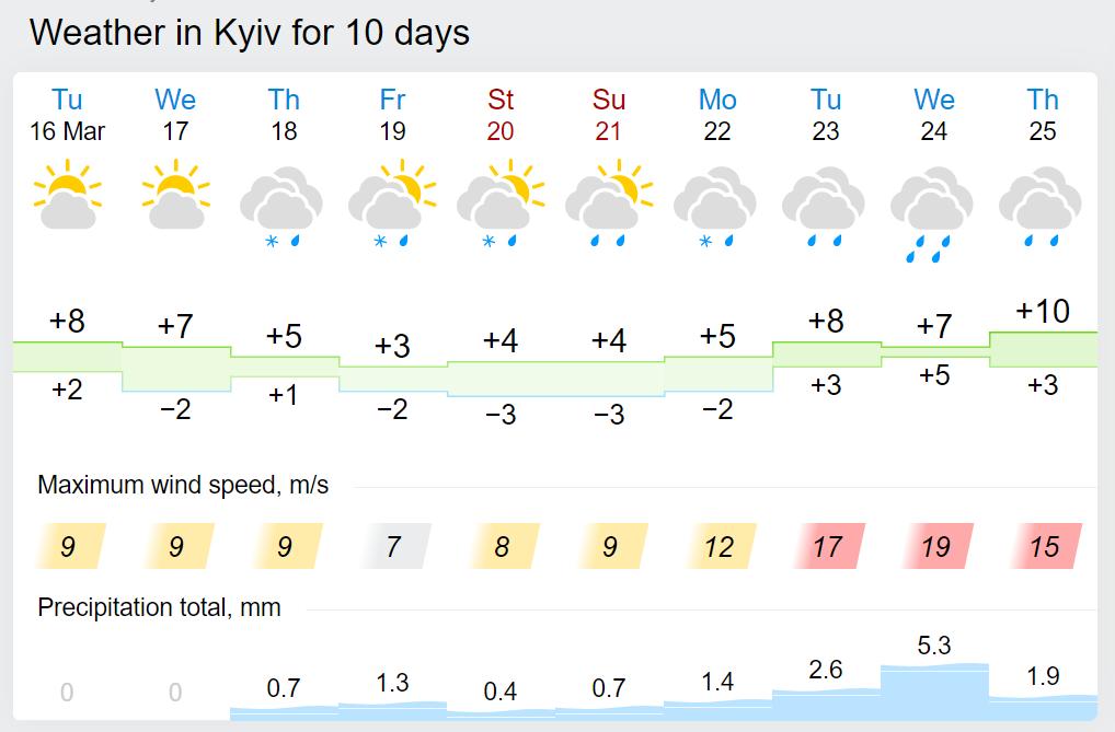 Погода у Києві.
