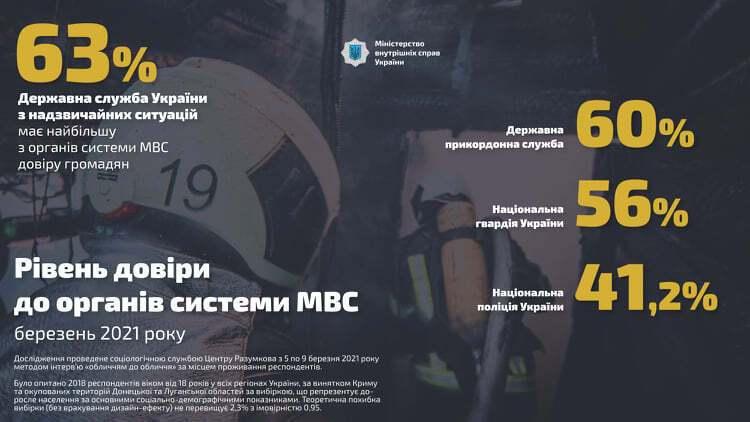 Серед українців зріз рівень довіри до органів системи МВС