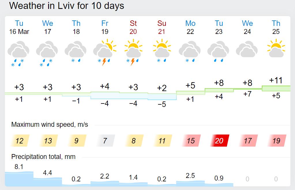 Погода у Львові.