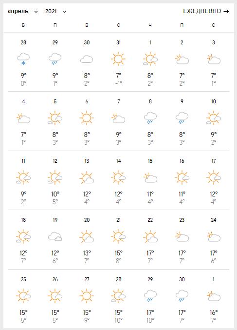 Погода в квітні в Дніпрі.