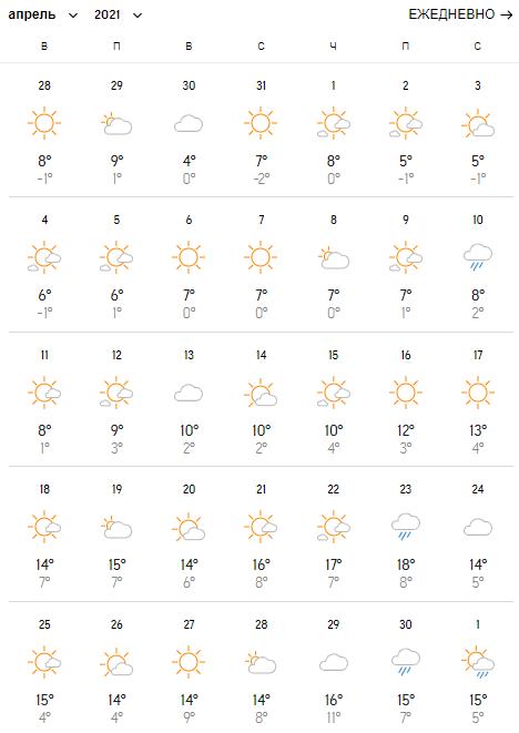 Погода в квітні в Харкові.
