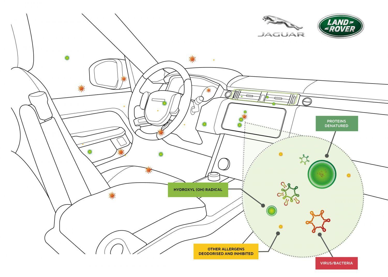 Система очистки воздуха Jaguar Land Rover
