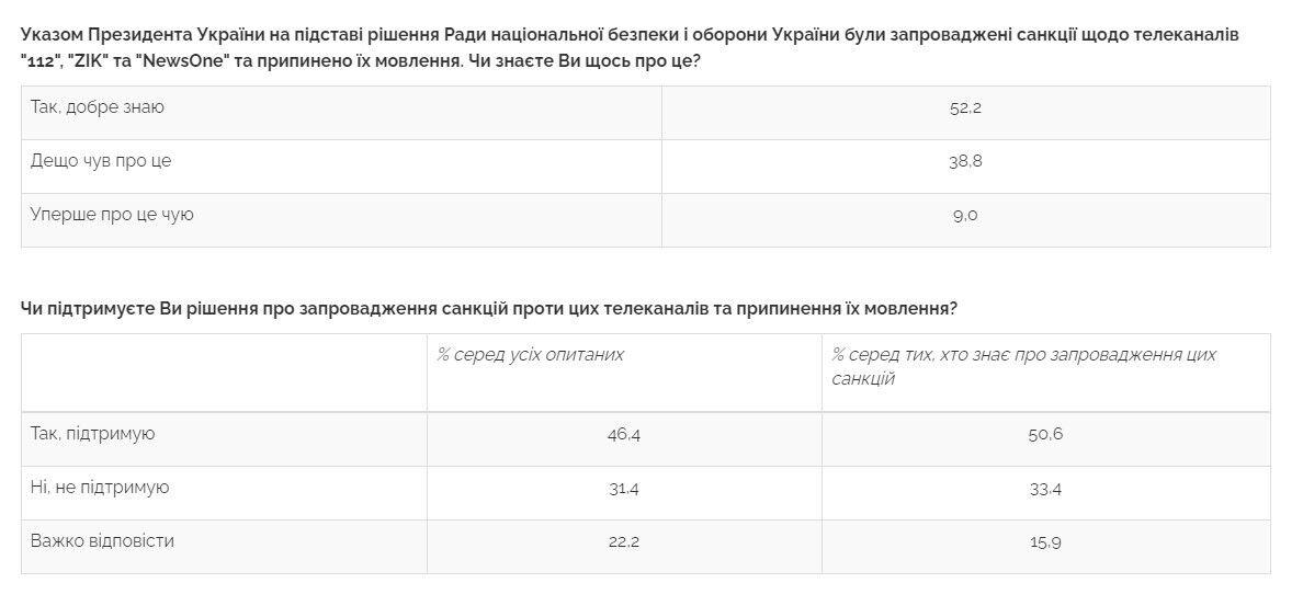 Дані опитування щодо санкцій проти телеканалів.