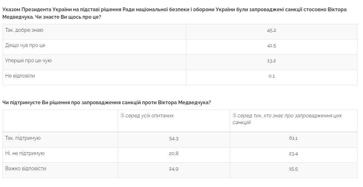 Дані опитування щодо санкцій проти Медведчука.