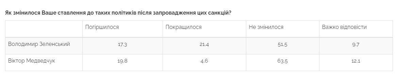 Дані опитування по відношенню до Медведчука після санкцій.